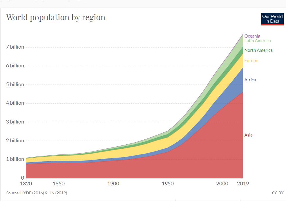 UN 人口