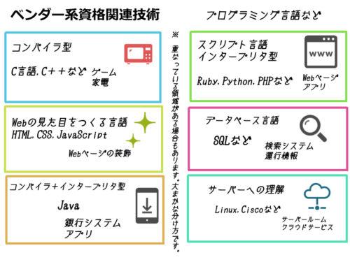 プログラミング言語 分類