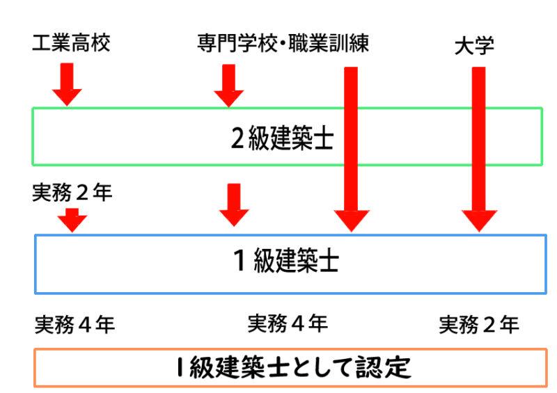 建築士 ルート 1級 2級